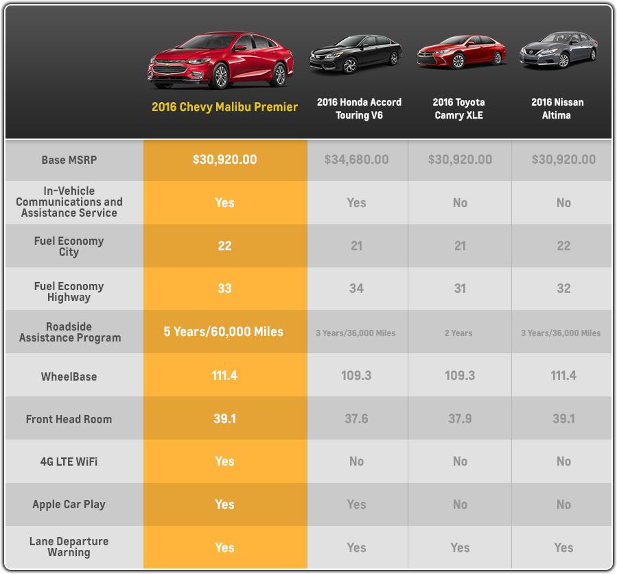 2016 Chevrolet Malibu vs. 2016 Toyota Camry